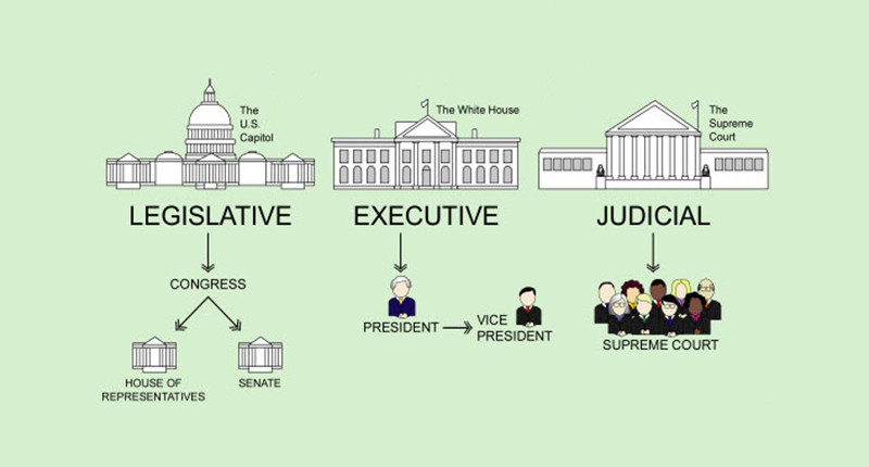 The Three Unequal Branches of Government