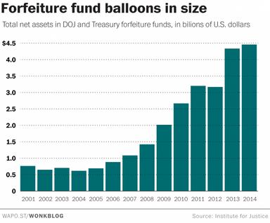 forfeiture_fund