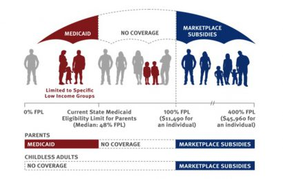 What should we do about the Medicaid Gap?