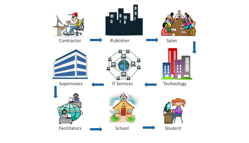 Education Supply Chain Management and Control