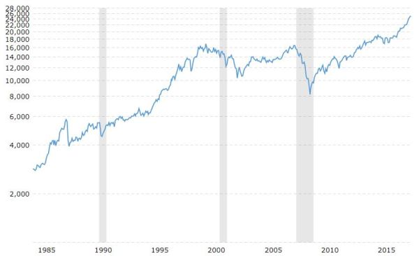 Dow, 1984 - 2017